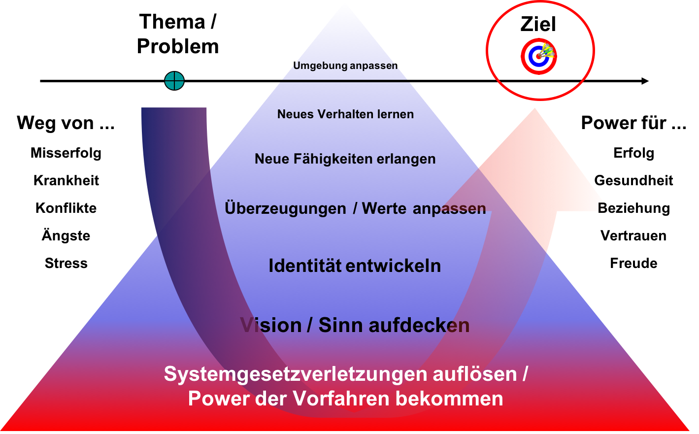 systemempowering-power